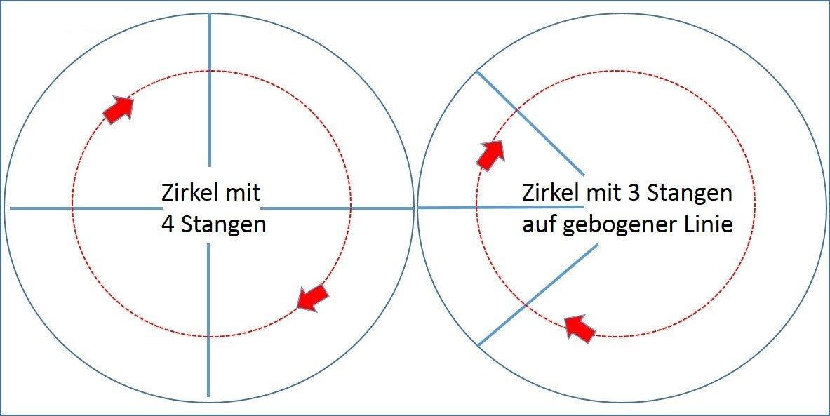 Stangenarbeit auf dem Zirkel