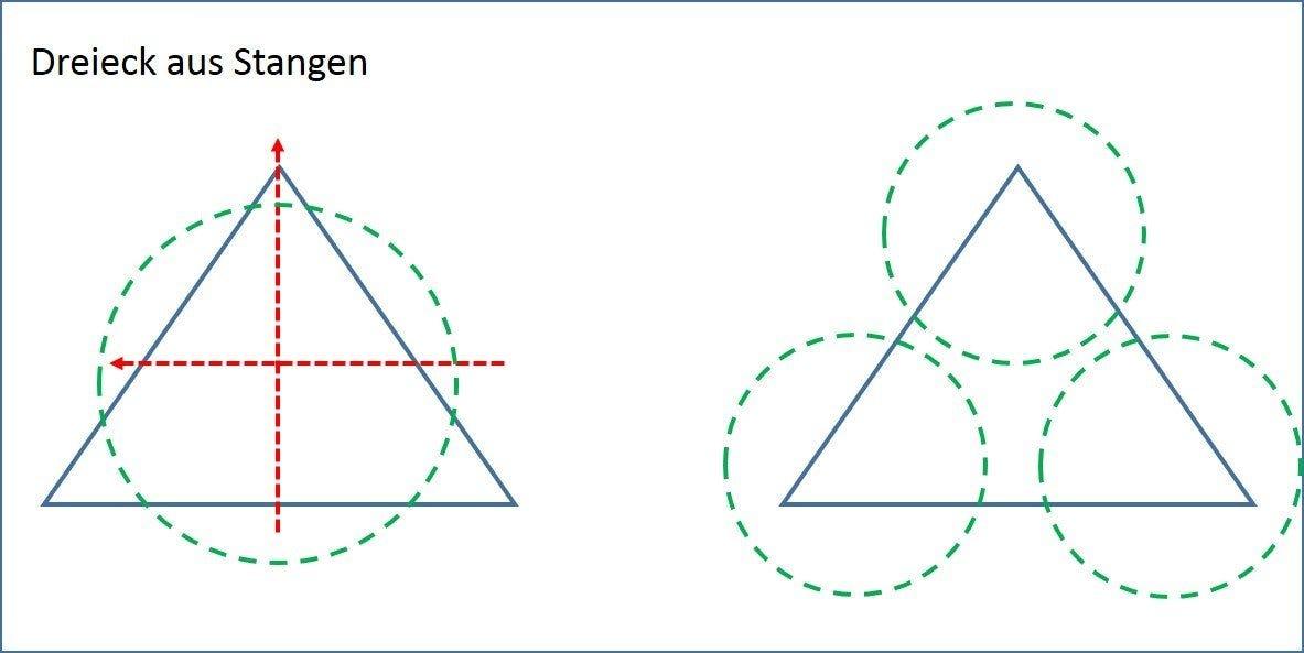 Dreieck aus Stangen für Abwechslung